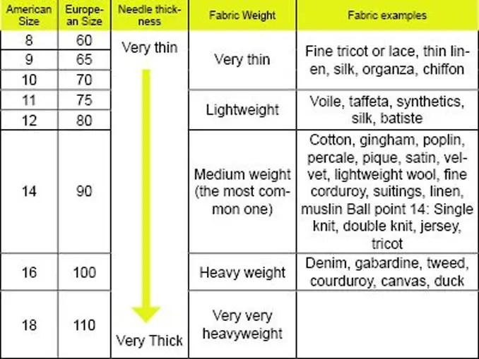 needle size chart