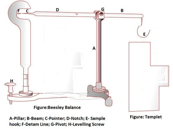 Parts of Beesleys Balance for yarn count measurement