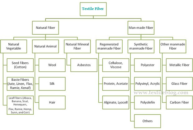 classification of textile fibers