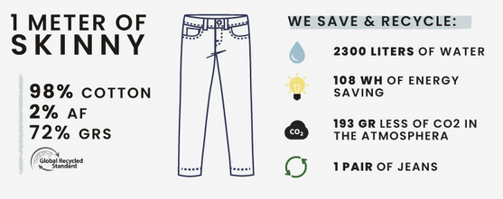 water consumption to make a jeans