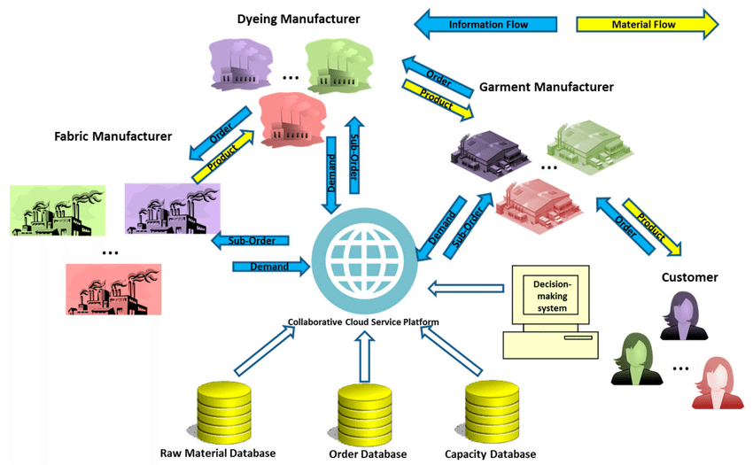 Supply Chain in Apparel Industry