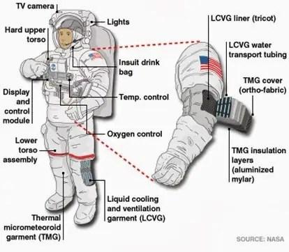 Parts of a space suit