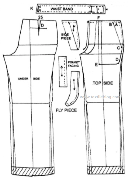 Different parts of men's pants pattern
