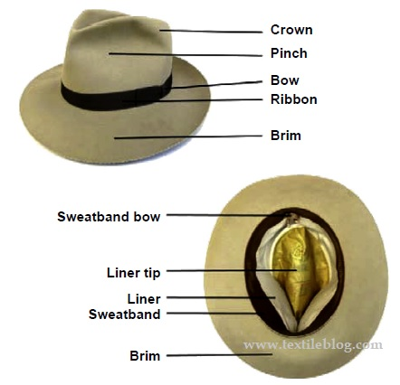 parts of hat