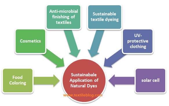 Important sustainable applications of natural dyes
