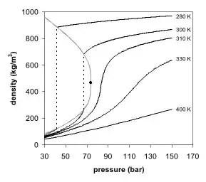 Carbon dioxide density-pressure phase diagram