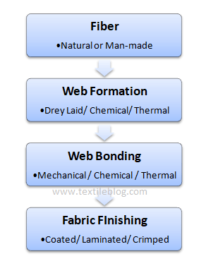 Nonwoven production steps