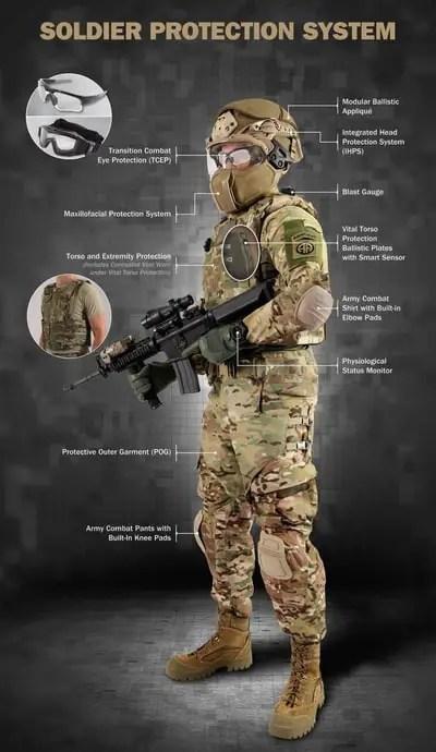 Soldier Kevlar Protection system