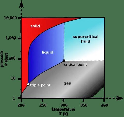 Supercritical Fluid dyeing Graph