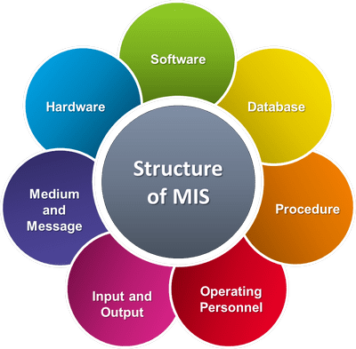 Management Information System in Textile