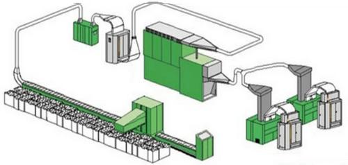 Process Flow Chart of Modern Blow Room Line