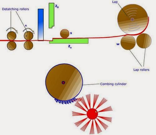 Sequence of Combing Cycle