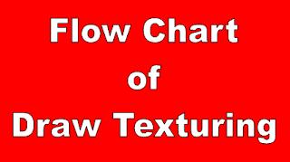 Draw Texturing Process