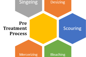 pretreatment process in textile