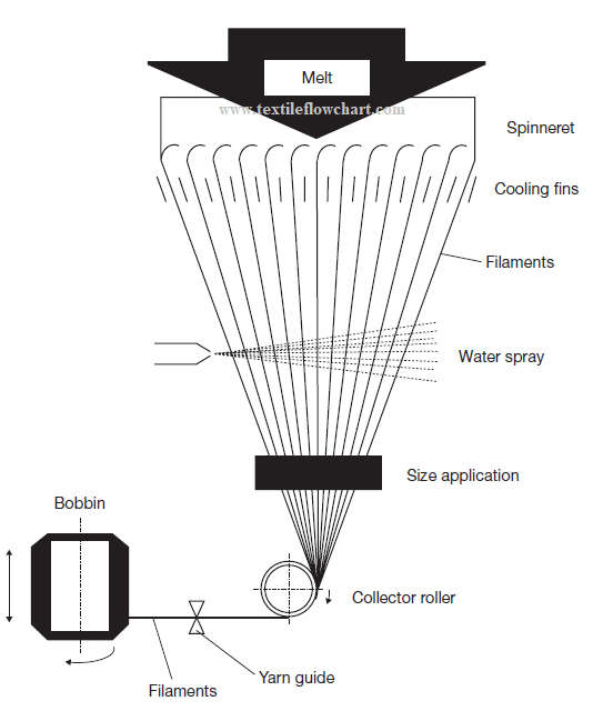 Principle of glass fiber spinning