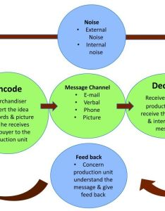 Powerpoint presentation chart communication process also the role of business in merchandising rh textiletoday