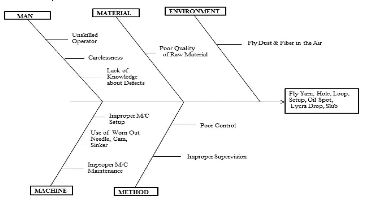 hight resolution of figure 2 cause effect diagram