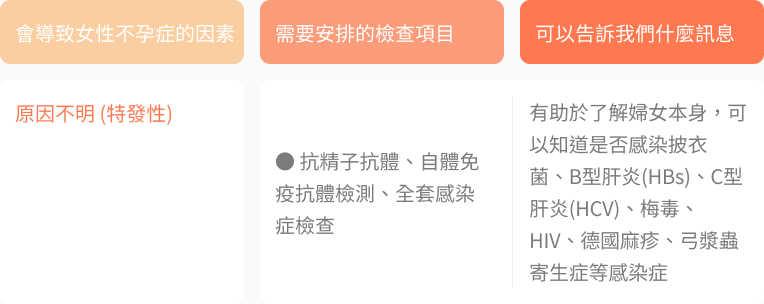 認識不孕癥。不孕癥治療療程與檢查項目介紹 | TFC 臺北婦產科診所生殖中心