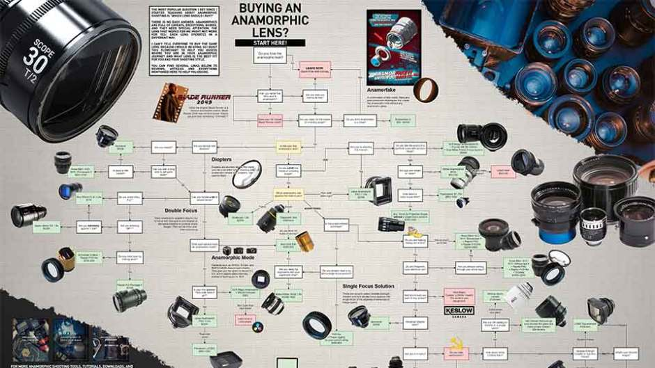 how to buy an anamorphic lens flowchart