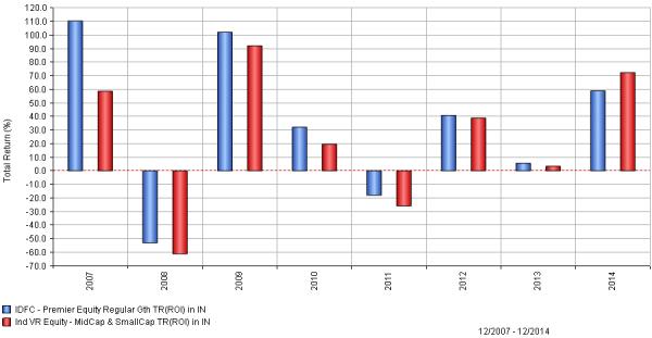 idfc premier equity vs mid cap funds