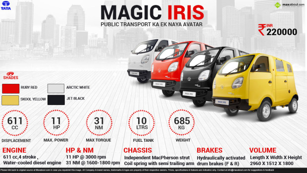 Tata Magic Iris van chart