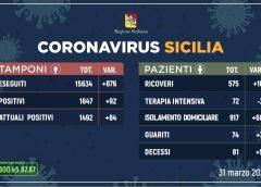 Coronavirus: l'aggiornamento in Sicilia, 1.492 attuali positivi e 74 guariti