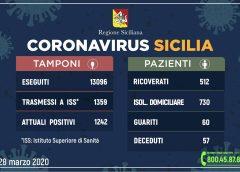 Coronavirus: l'aggiornamento in Sicilia, 1.242 attuali positivi e 60 guariti