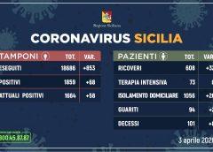 Coronavirus: l'aggiornamento in Sicilia, 1.664 attuali positivi e 94 guariti