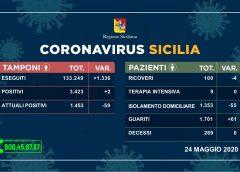 Coronavirus: solo due nuovi contagi, sù i guariti e nessun decesso