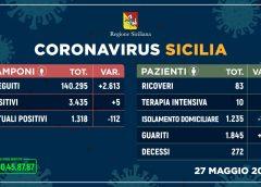 Coronavirus: in Sicilia boom di guariti e un solo decesso