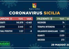 Coronavirus: in Sicilia più 10 guariti, nessun decesso