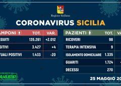 Coronavirus: quattro nuovi contagi, sù i guariti e un decesso