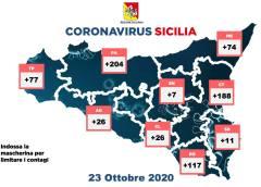 Covid, i contagi per singole province, Caltanissetta 26