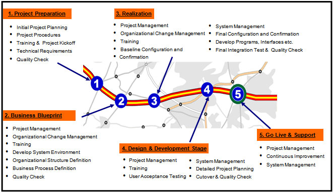 diagram project management life cycle phases chevy radio wiring diagrams tgc world's sap solutions to the clients