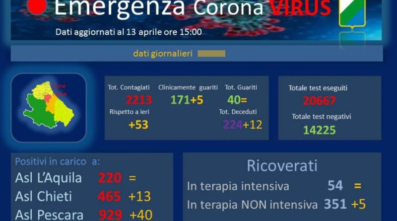 Coronavirus Abruzzo 13 aprile 2020