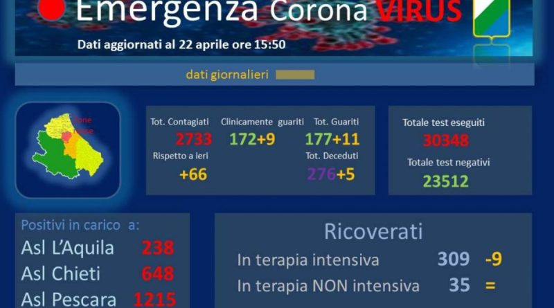Coronavirus Abruzzo 22 aprile 2020