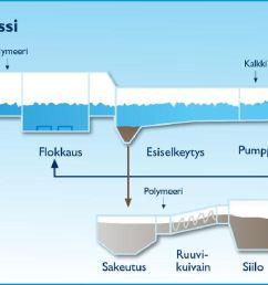 process diagram finnish language  [ 1618 x 619 Pixel ]