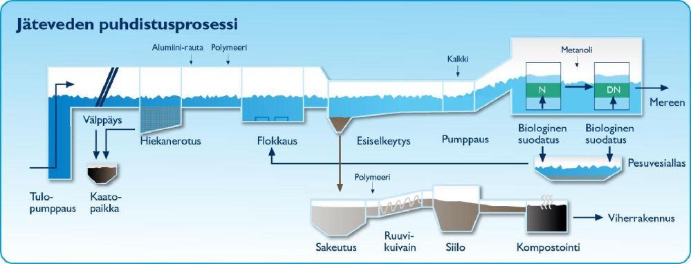 medium resolution of process diagram finnish language