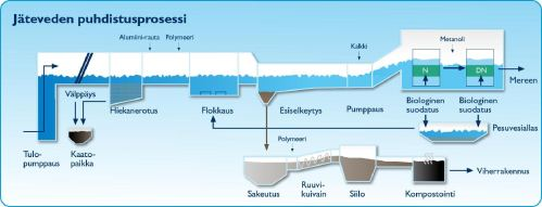 small resolution of process diagram finnish language