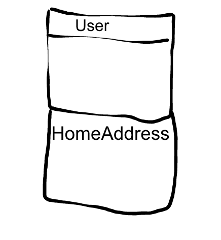 User_Address_Component