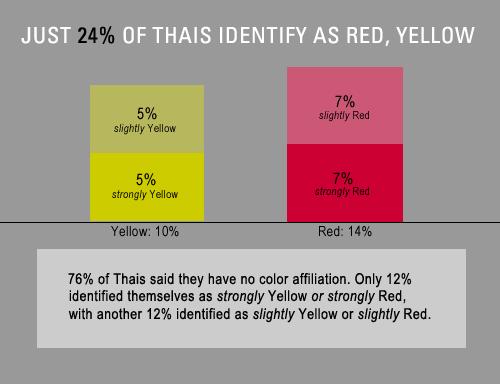 Thai electorate chart reds yellow