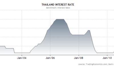 interest rates graph thailand BOT
