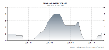interest rates graph thailand BOT