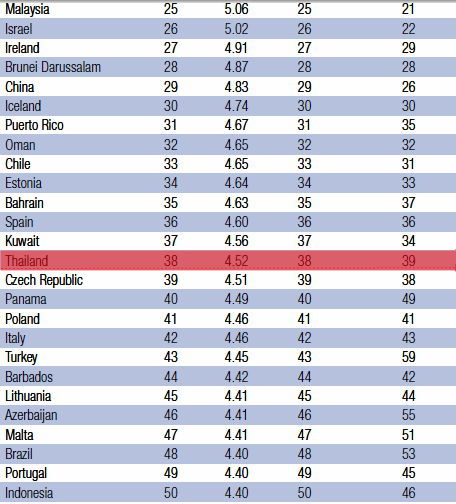 Thailand ranks 38th in 2012-2013 GCI