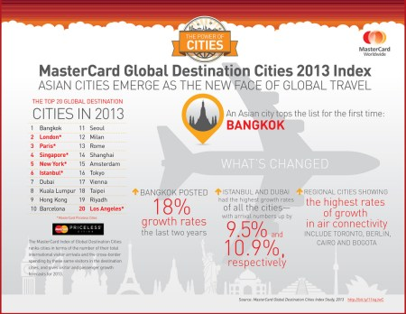 In launching its third annual Global Destination Cities Index, MasterCard announced that Bangkok is this year's number one city for trave