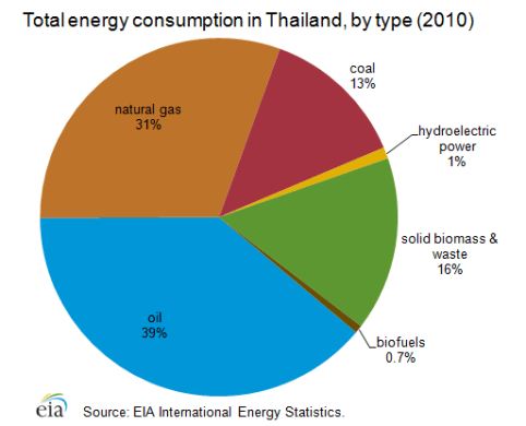 Thailand is the second largest net oil importer in Southeast Asia behind Singapore.