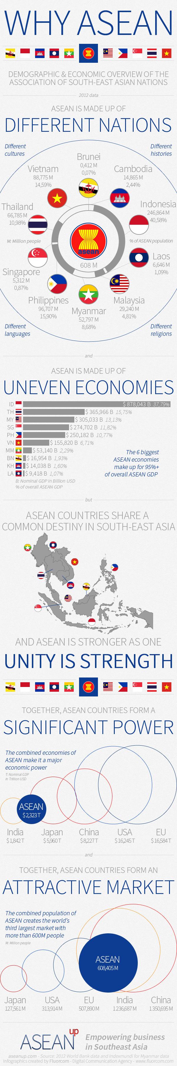 infographic-ASEAN-economy-population