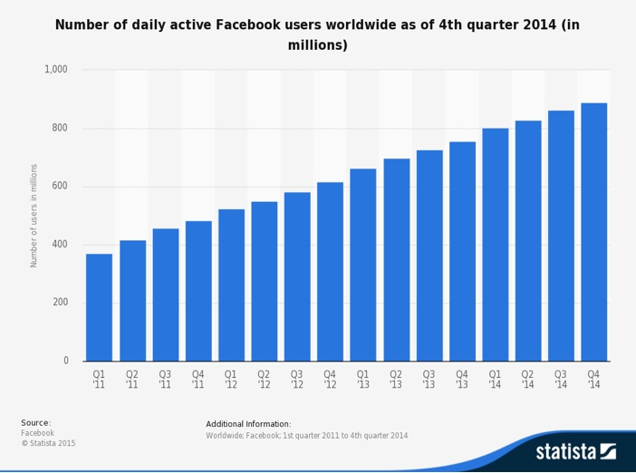 Facebook Active Daily Users