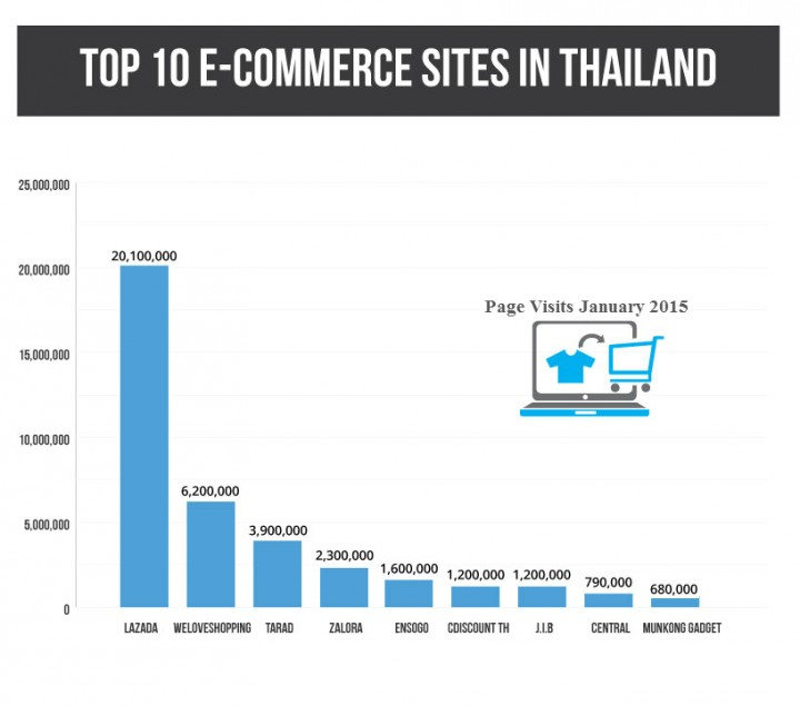 10 top ecommerce sites in Thailand you need to know about - Tech