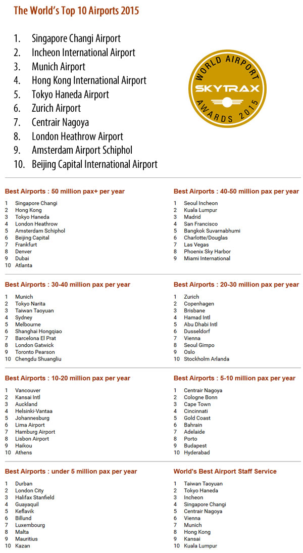 skytrax_world_airport_awards_2015_top10airports